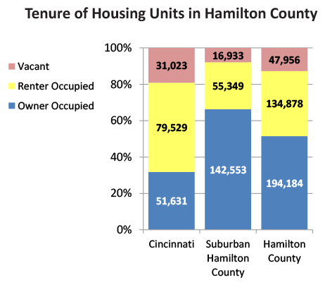 Almost 48,000 Housing Units in Hamilton County are vacant